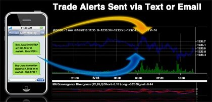 Futures Trading Alerts