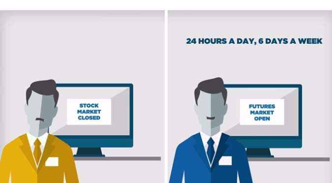 24 hours futures trading