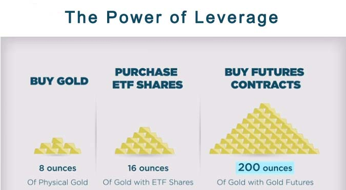 Futures Trading Video Training Series – Leverage