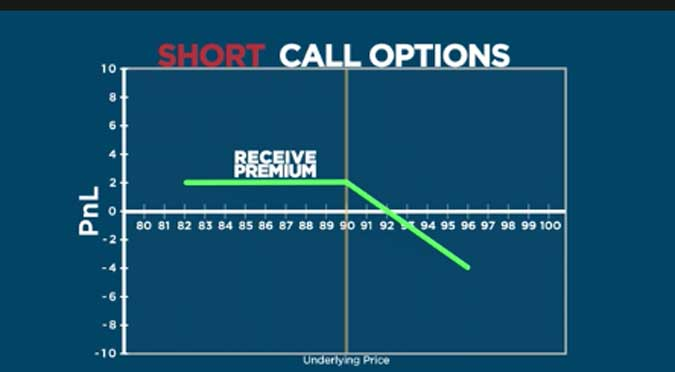 Trading Futures Options – Short Option Positions